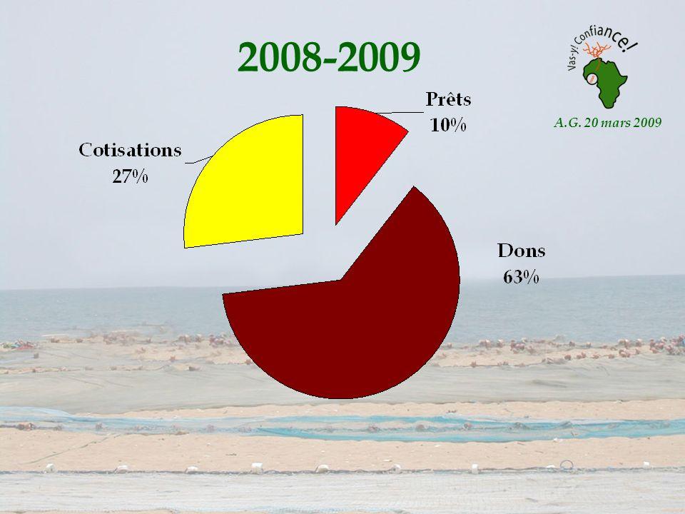 A.G. 20 mars 2009 2008-2009