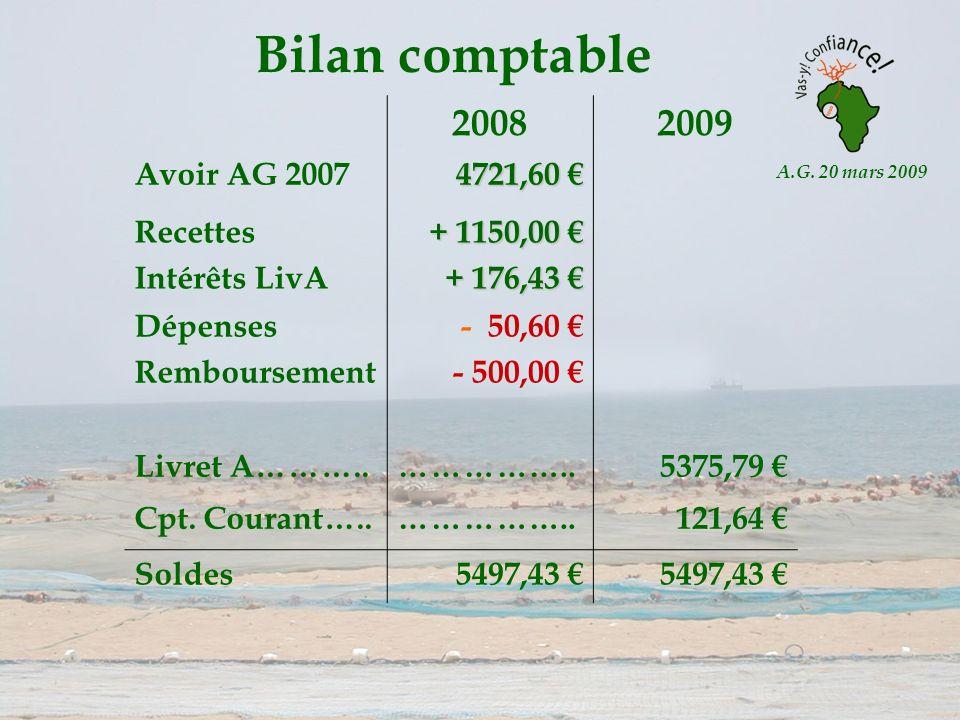 A.G. 20 mars 2009 Bilan comptable 20082009 Avoir AG 2007 4721,60 4721,60 Recettes Intérêts LivA + 1150,00 + 1150,00 + 176,43 + 176,43 Dépenses Rembour