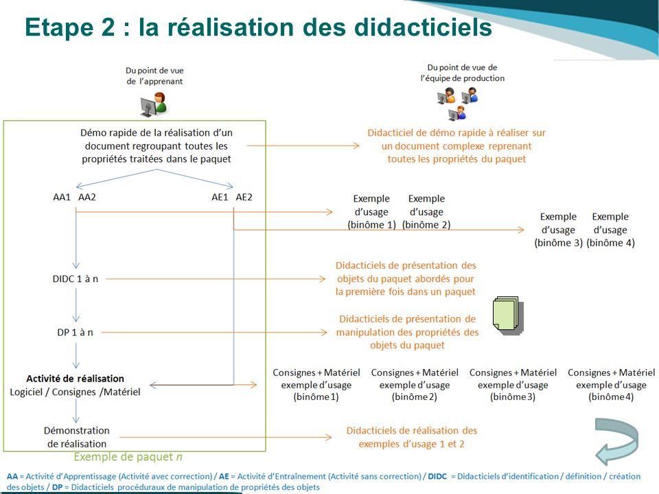Etape 2 : la réalisation des didacticiels 6 Université VIVALDI 20-22 Octobre 2008
