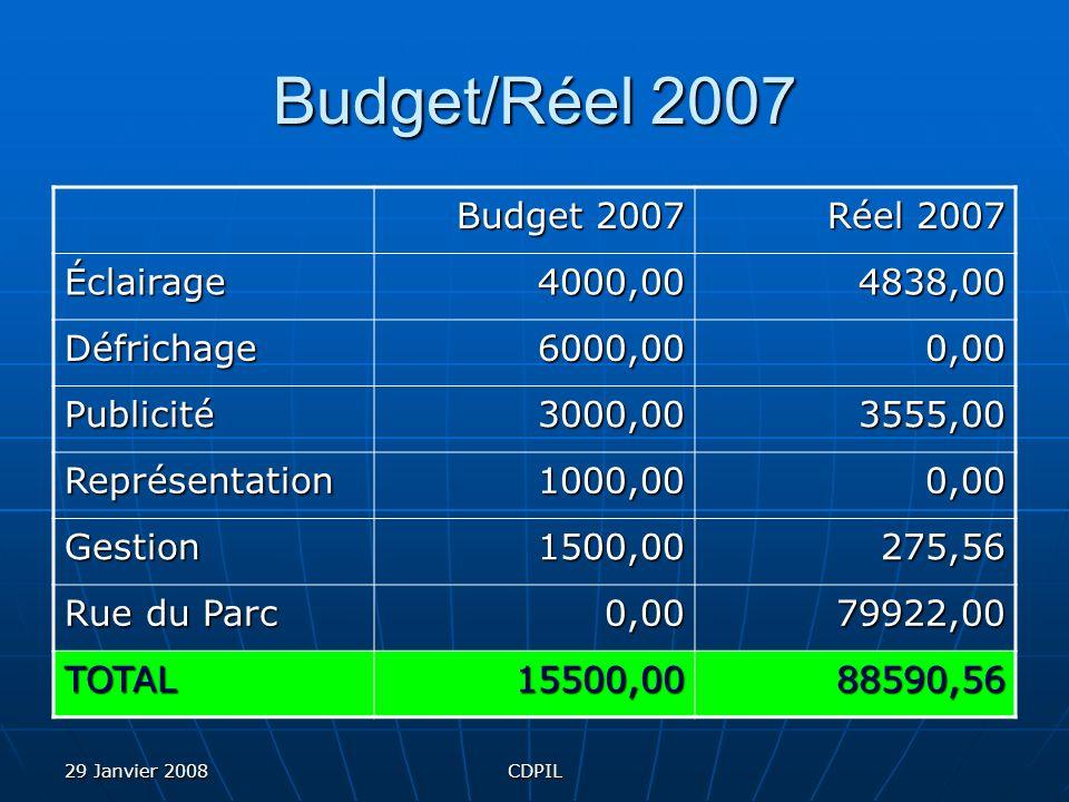 29 Janvier 2008CDPIL Budget/Réel 2007 Budget 2007 Réel 2007 Éclairage4000,004838,00 Défrichage6000,000,00 Publicité3000,003555,00 Représentation1000,000,00 Gestion1500,00275,56 Rue du Parc 0,0079922,00 TOTAL15500,0088590,56