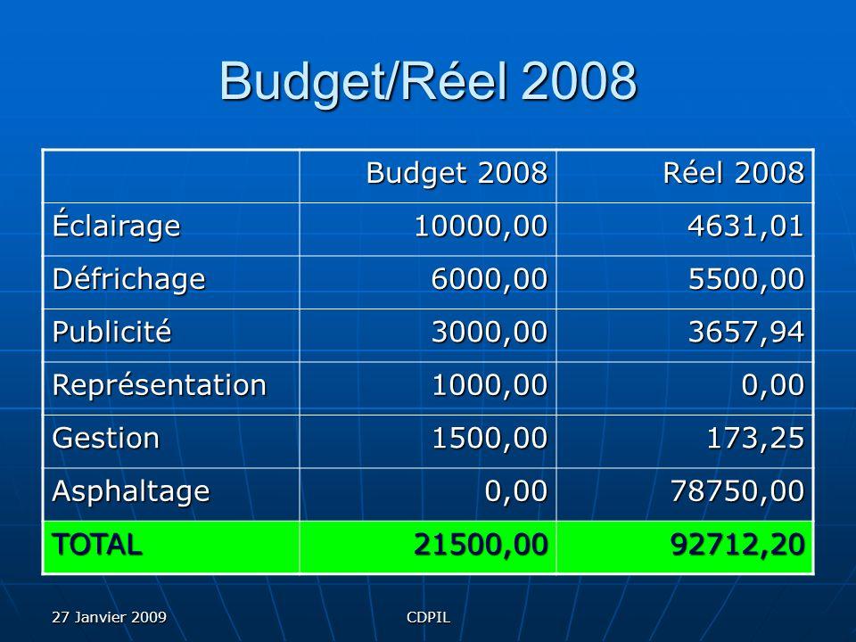 27 Janvier 2009CDPIL Budget/Réel 2008 Budget 2008 Réel 2008 Éclairage10000,004631,01 Défrichage6000,005500,00 Publicité3000,003657,94 Représentation1000,000,00 Gestion1500,00173,25 Asphaltage0,0078750,00 TOTAL21500,0092712,20