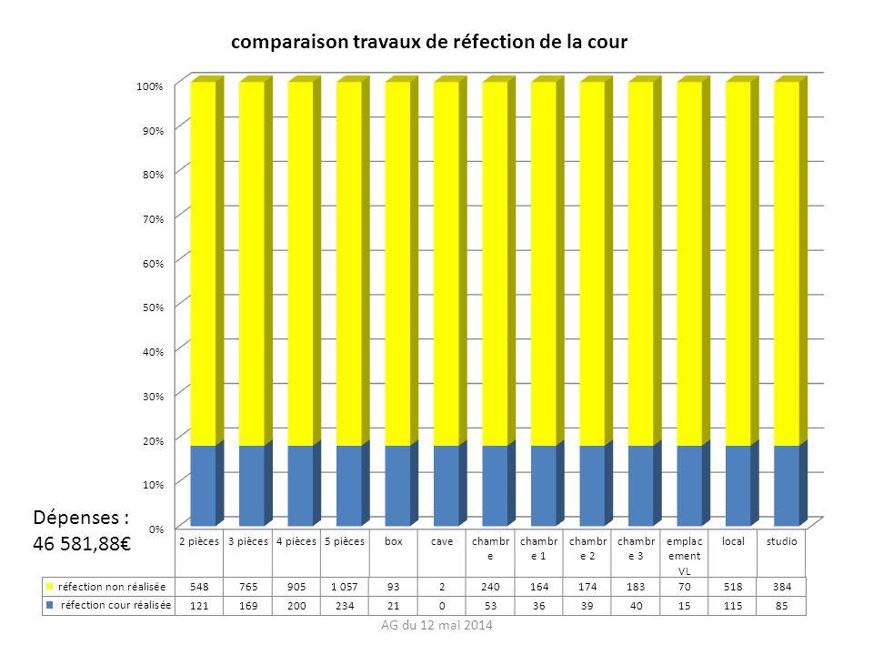 Dépenses : 46 581,88 AG du 12 mai 2014