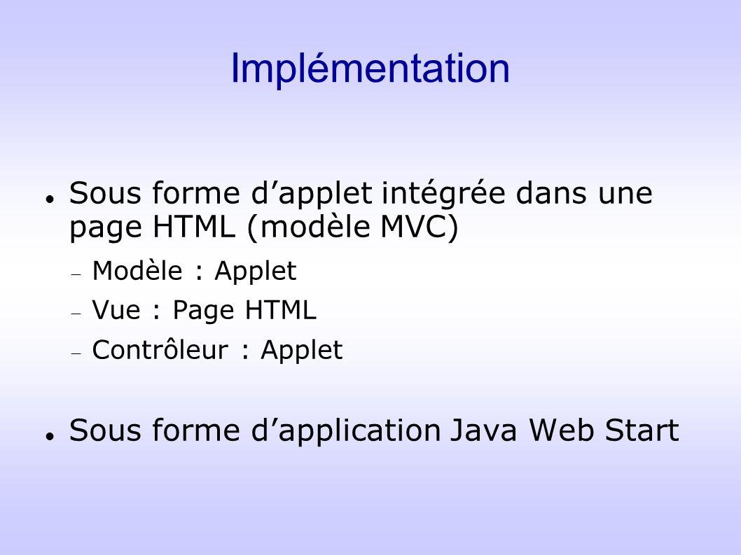 Implémentation Sous forme dapplet intégrée dans une page HTML (modèle MVC) Modèle : Applet Vue : Page HTML Contrôleur : Applet Sous forme dapplication
