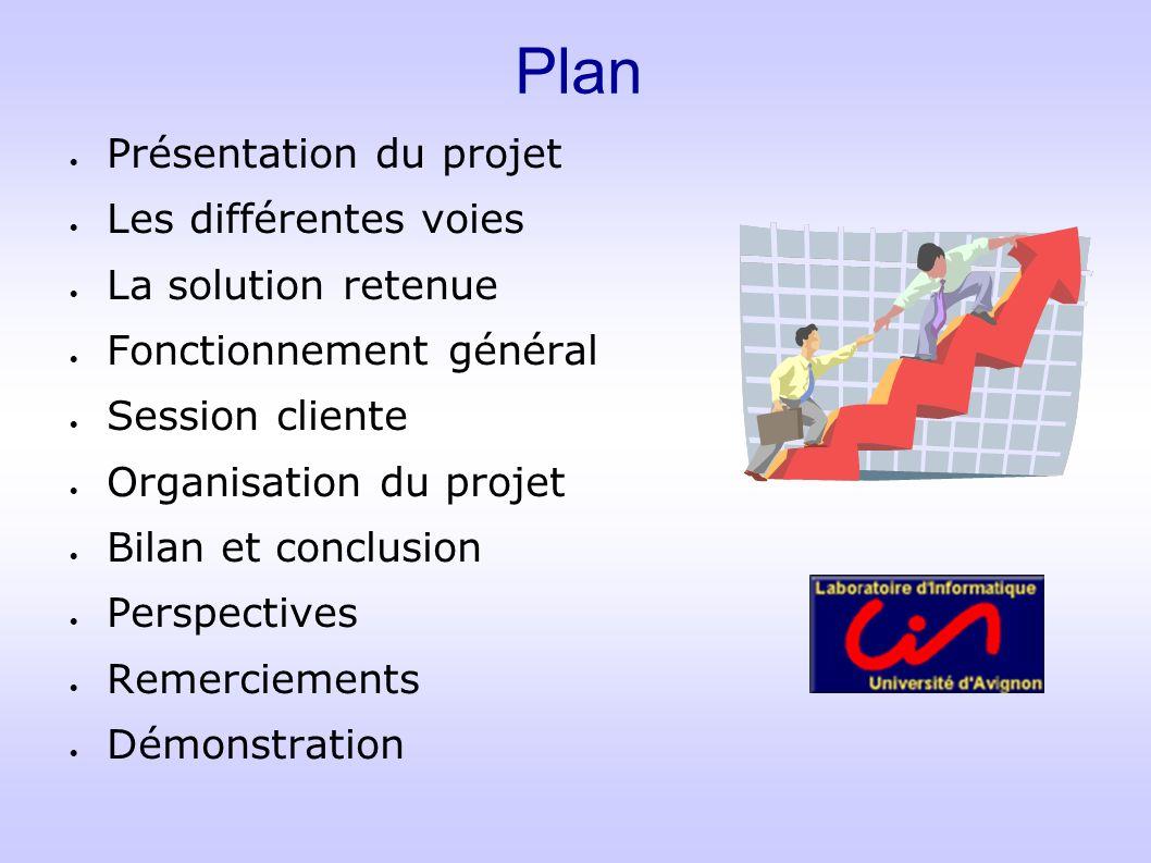 Plan Présentation du projet Les différentes voies La solution retenue Fonctionnement général Session cliente Organisation du projet Bilan et conclusio