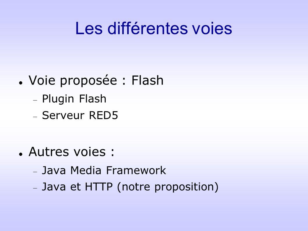 Les différentes voies Voie proposée : Flash Plugin Flash Serveur RED5 Autres voies : Java Media Framework Java et HTTP (notre proposition)