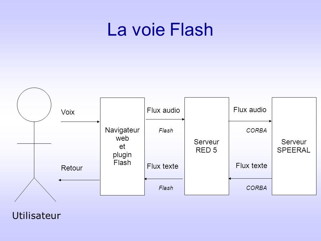 La voie Flash Serveur RED 5 Serveur SPEERAL Flux audio Flux texte CORBA Flash Navigateur web et plugin Flash Voix Retour Codec Nellymoser inexploitable car propriétaire Flux audio Flash Utilisateur