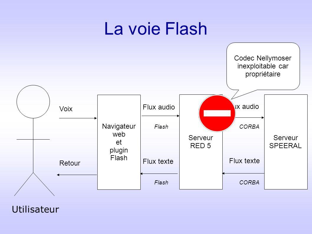 La voie Flash Serveur RED 5 Serveur SPEERAL Flux audio Flux texte CORBA Flash Navigateur web et plugin Flash Voix Retour Codec Nellymoser inexploitabl