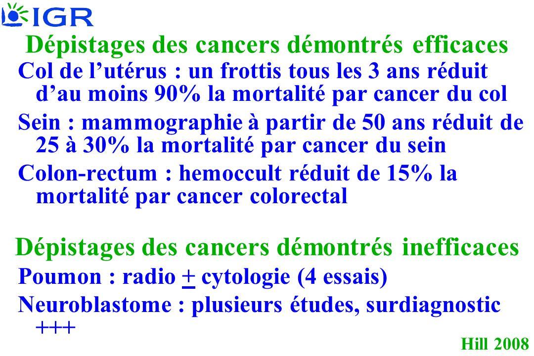 Hill 2008 Dépistages des cancers démontrés efficaces Col de lutérus : un frottis tous les 3 ans réduit dau moins 90% la mortalité par cancer du col Sein : mammographie à partir de 50 ans réduit de 25 à 30% la mortalité par cancer du sein Colon-rectum : hemoccult réduit de 15% la mortalité par cancer colorectal Dépistages des cancers démontrés inefficaces Poumon : radio + cytologie (4 essais) Neuroblastome : plusieurs études, surdiagnostic +++