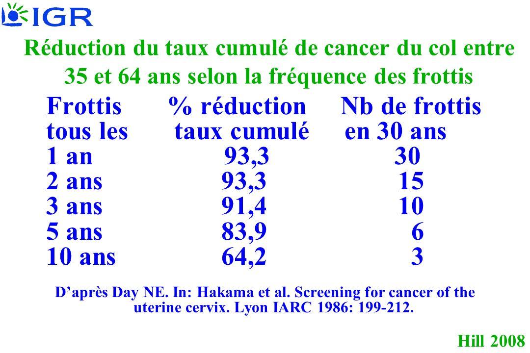 Hill 2008 Réduction du taux cumulé de cancer du col entre 35 et 64 ans selon la fréquence des frottis Frottis % réduction Nb de frottis tous les taux cumulé en 30 ans 1 an 93,3 30 2 ans 93,3 15 3 ans 91,4 10 5 ans 83,9 6 10 ans 64,2 3 Daprès Day NE.
