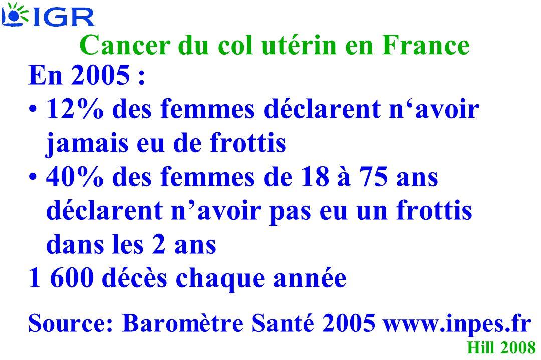 Hill 2008 Cancer du col utérin en France En 2005 : 12% des femmes déclarent navoir jamais eu de frottis 40% des femmes de 18 à 75 ans déclarent navoir pas eu un frottis dans les 2 ans 1 600 décès chaque année Source: Baromètre Santé 2005 www.inpes.fr