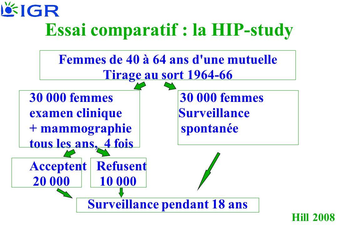 Hill 2008 Essai comparatif : la HIP-study Femmes de 40 à 64 ans d une mutuelle Tirage au sort 1964-66 30 000 femmes examen clinique Surveillance + mammographie spontanée tous les ans, 4 fois Acceptent Refusent 20 000 10 000 Surveillance pendant 18 ans