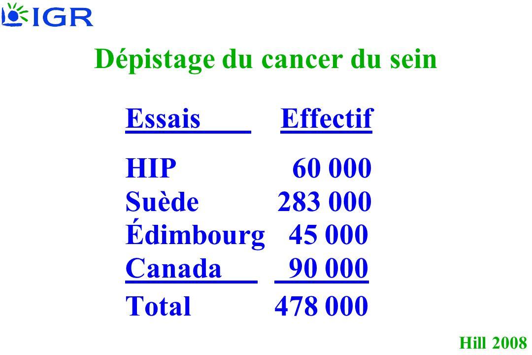 Hill 2008 Dépistage du cancer du sein Essais Effectif HIP 60 000 Suède 283 000 Édimbourg 45 000 Canada 90 000 Total 478 000