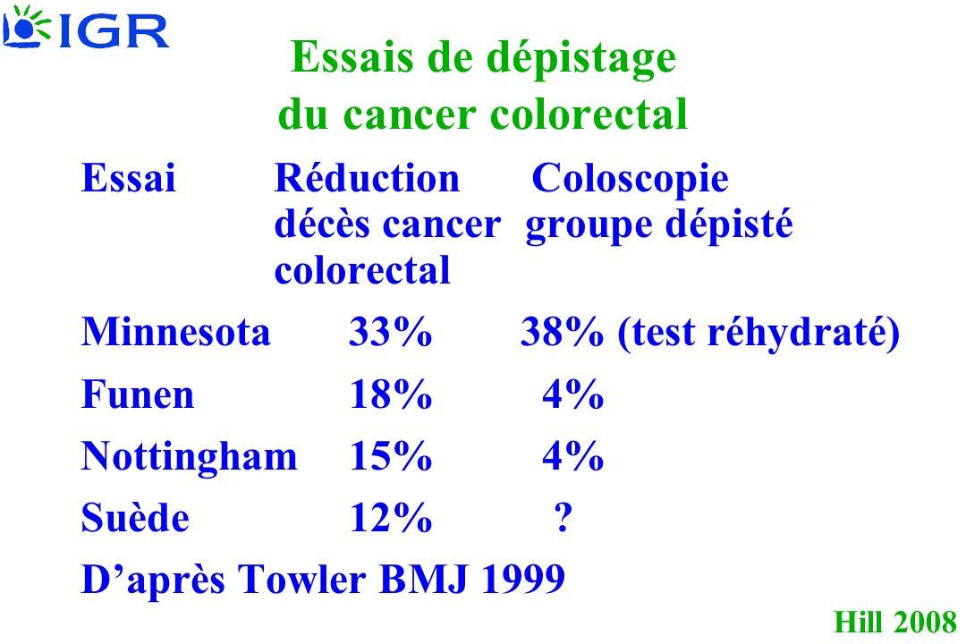 Hill 2008 Essais de dépistage du cancer colorectal Essai Réduction Coloscopie décès cancer groupe dépisté colorectal Minnesota 33% 38% (test réhydraté) Funen 18% 4% Nottingham 15% 4% Suède 12% .
