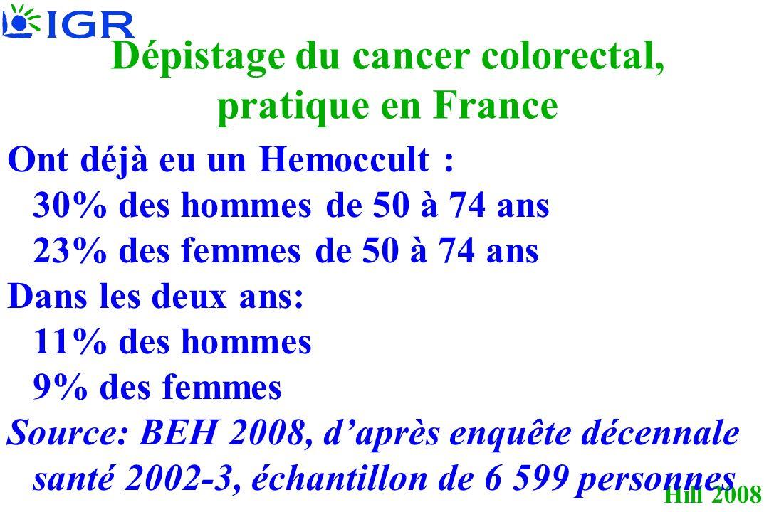 Hill 2008 Dépistage du cancer colorectal, pratique en France Ont déjà eu un Hemoccult : 30% des hommes de 50 à 74 ans 23% des femmes de 50 à 74 ans Dans les deux ans: 11% des hommes 9% des femmes Source: BEH 2008, daprès enquête décennale santé 2002-3, échantillon de 6 599 personnes
