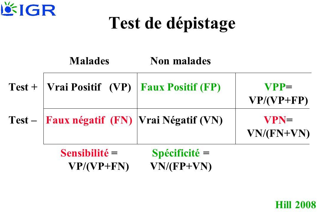 Hill 2008 Test de dépistage MaladesNon malades Test +Vrai Positif (VP)Faux Positif (FP)VPP= VP/(VP+FP) Test –Faux négatif (FN)Vrai Négatif (VN)VPN= VN