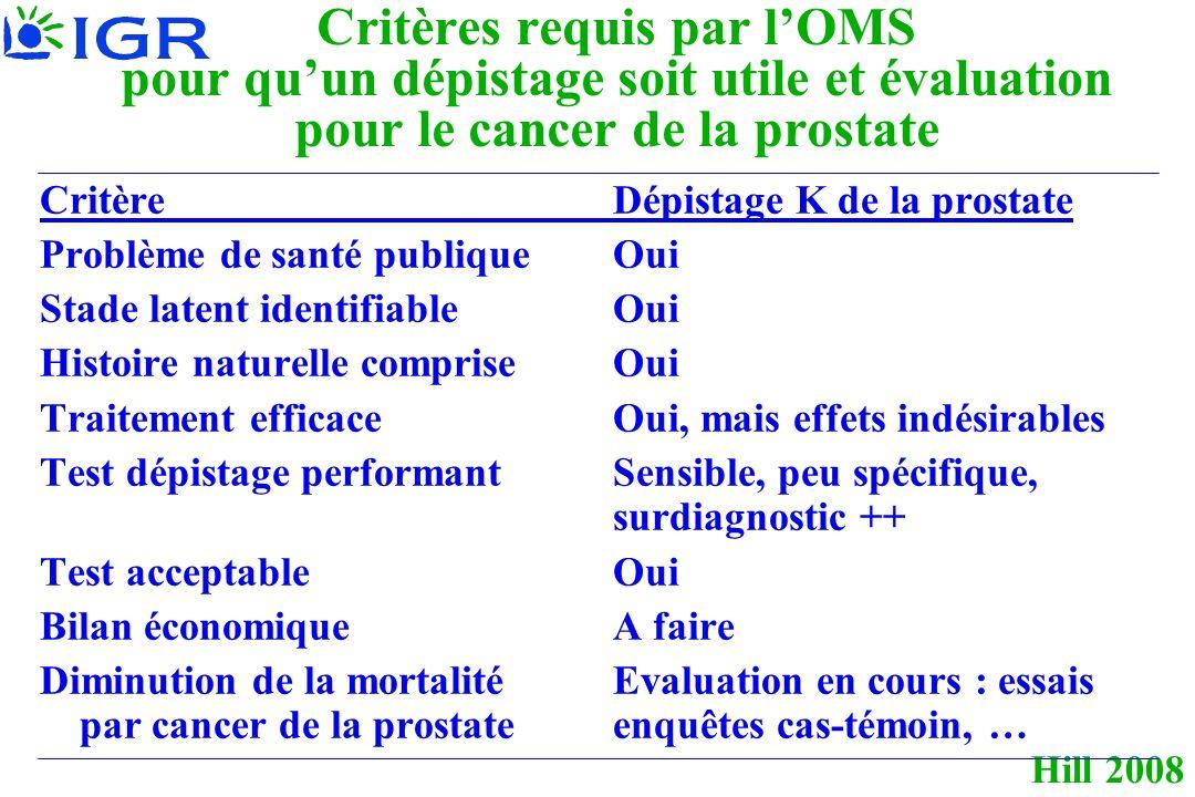 Hill 2008 Critères requis par lOMS pour quun dépistage soit utile et évaluation pour le cancer de la prostate CritèreDépistage K de la prostate Problème de santé publiqueOui Stade latent identifiableOui Histoire naturelle compriseOui Traitement efficaceOui, mais effets indésirables Test dépistage performantSensible, peu spécifique, surdiagnostic ++ Test acceptableOui Bilan économiqueA faire Diminution de la mortalité Evaluation en cours : essais par cancer de la prostateenquêtes cas-témoin, …