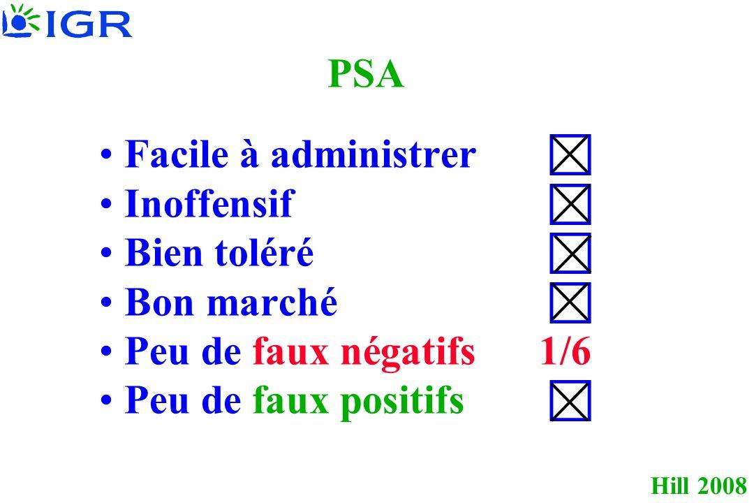Hill 2008 PSA Facile à administrer Inoffensif Bien toléré Bon marché Peu de faux négatifs1/6 Peu de faux positifs
