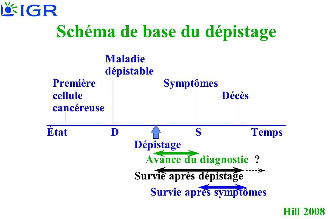 Hill 2008 Maladie dépistable PremièreSymptômes celluleDécès cancéreuse __________________________________________ État D STemps Dépistage Avance du di