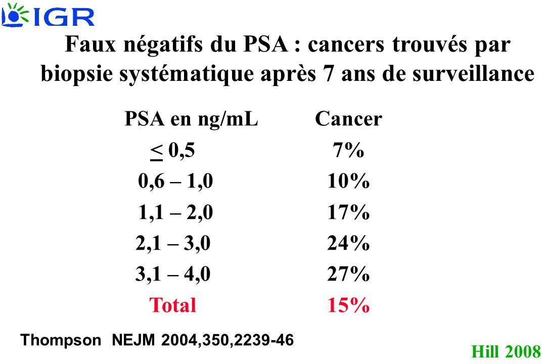 Hill 2008 Faux négatifs du PSA : cancers trouvés par biopsie systématique après 7 ans de surveillance PSA en ng/mLCancer < 0,5 7% 0,6 – 1,0 10% 1,1 – 2,017% 2,1 – 3,024% 3,1 – 4,027% Total 15% Thompson NEJM 2004,350,2239-46