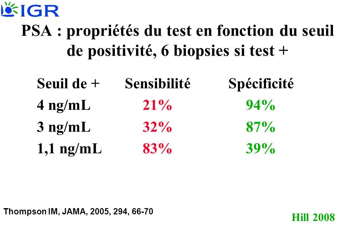 Hill 2008 PSA : propriétés du test en fonction du seuil de positivité, 6 biopsies si test + Seuil de +SensibilitéSpécificité 4 ng/mL21%94% 3 ng/mL32% 87% 1,1 ng/mL83%39% Thompson IM, JAMA, 2005, 294, 66-70