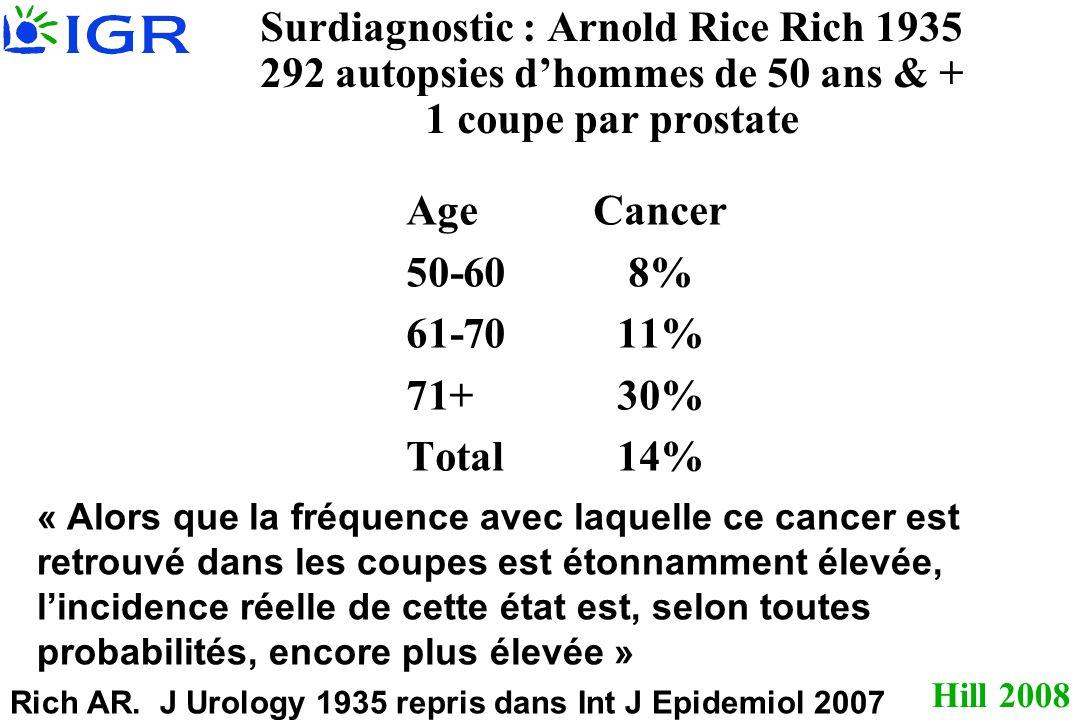 Hill 2008 Surdiagnostic : Arnold Rice Rich 1935 292 autopsies dhommes de 50 ans & + 1 coupe par prostate AgeCancer 50-608% 61-7011% 71+30% Total14% Ri