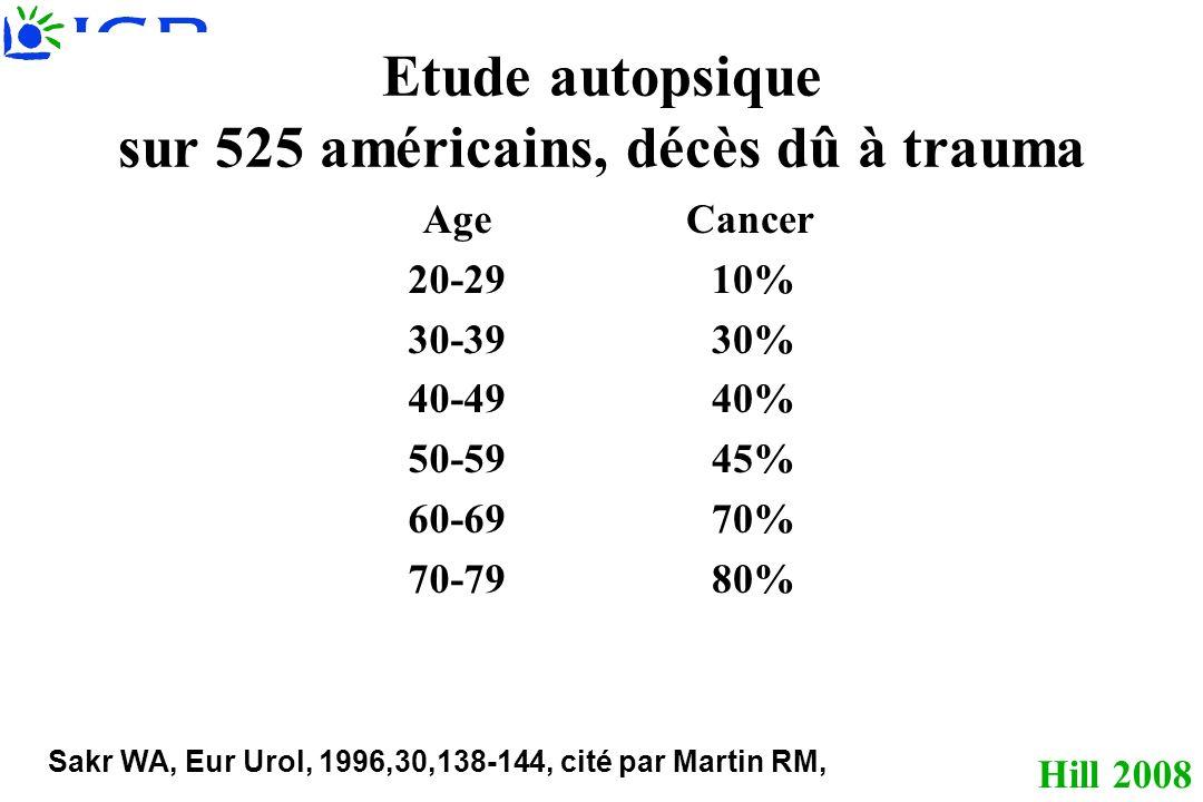 Hill 2008 Etude autopsique sur 525 américains, décès dû à trauma Age 20-29 30-39 40-49 50-59 60-69 70-79 Cancer 10% 30% 40% 45% 70% 80% Sakr WA, Eur Urol, 1996,30,138-144, cité par Martin RM,