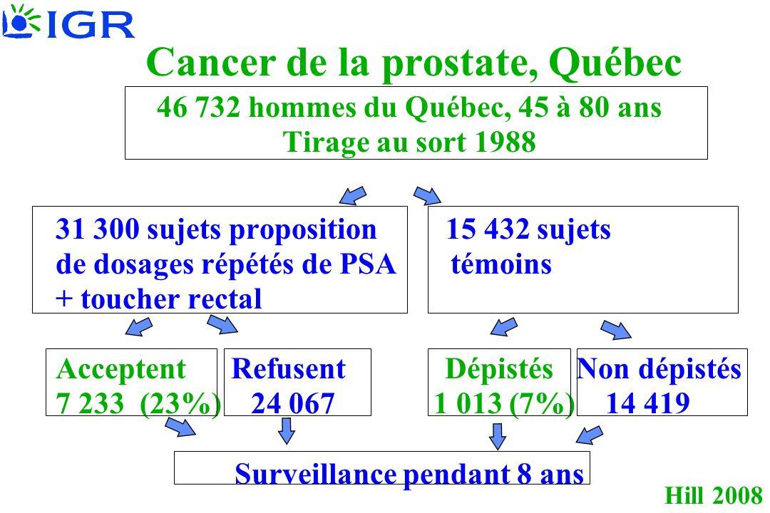 Hill 2008 Cancer de la prostate, Québec 46 732 hommes du Québec, 45 à 80 ans Tirage au sort 1988 31 300 sujets proposition 15 432 sujets de dosages ré