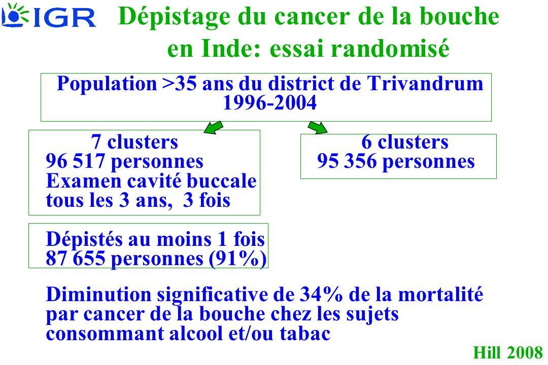 Hill 2008 Dépistage du cancer de la bouche en Inde: essai randomisé Population >35 ans du district de Trivandrum 1996-2004 7 clusters 6 clusters 96 517 personnes 95 356 personnes Examen cavité buccale tous les 3 ans, 3 fois Dépistés au moins 1 fois 87 655 personnes (91%) Diminution significative de 34% de la mortalité par cancer de la bouche chez les sujets consommant alcool et/ou tabac