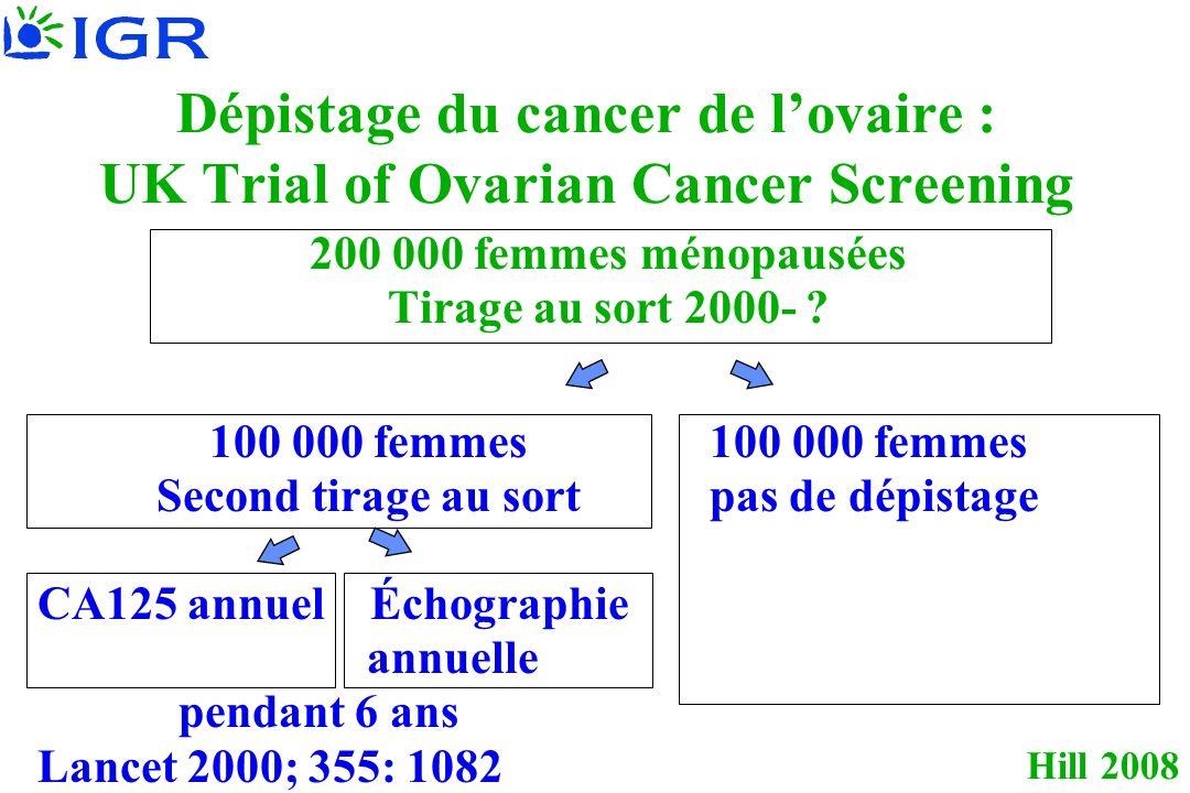 Hill 2008 Dépistage du cancer de lovaire : UK Trial of Ovarian Cancer Screening 200 000 femmes ménopausées Tirage au sort 2000- ?100 000 femmes Second tirage au sortpas de dépistage CA125 annuel Échographie annuelle pendant 6 ans Lancet 2000; 355: 1082