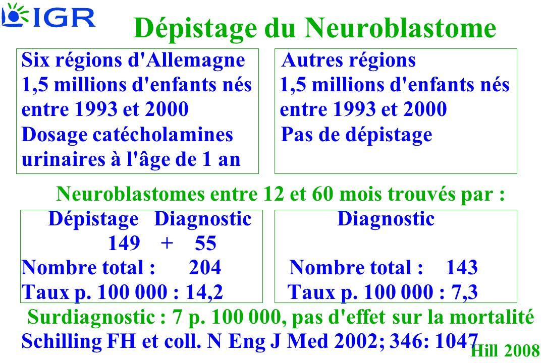 Hill 2008 Dépistage du Neuroblastome Six régions d Allemagne Autres régions 1,5 millions d enfants nés entre 1993 et 2000 Dosage catécholamines Pas de dépistage urinaires à l âge de 1 an Neuroblastomes entre 12 et 60 mois trouvés par : Dépistage Diagnostic Diagnostic 149 + 55 Nombre total : 204 Nombre total : 143 Taux p.