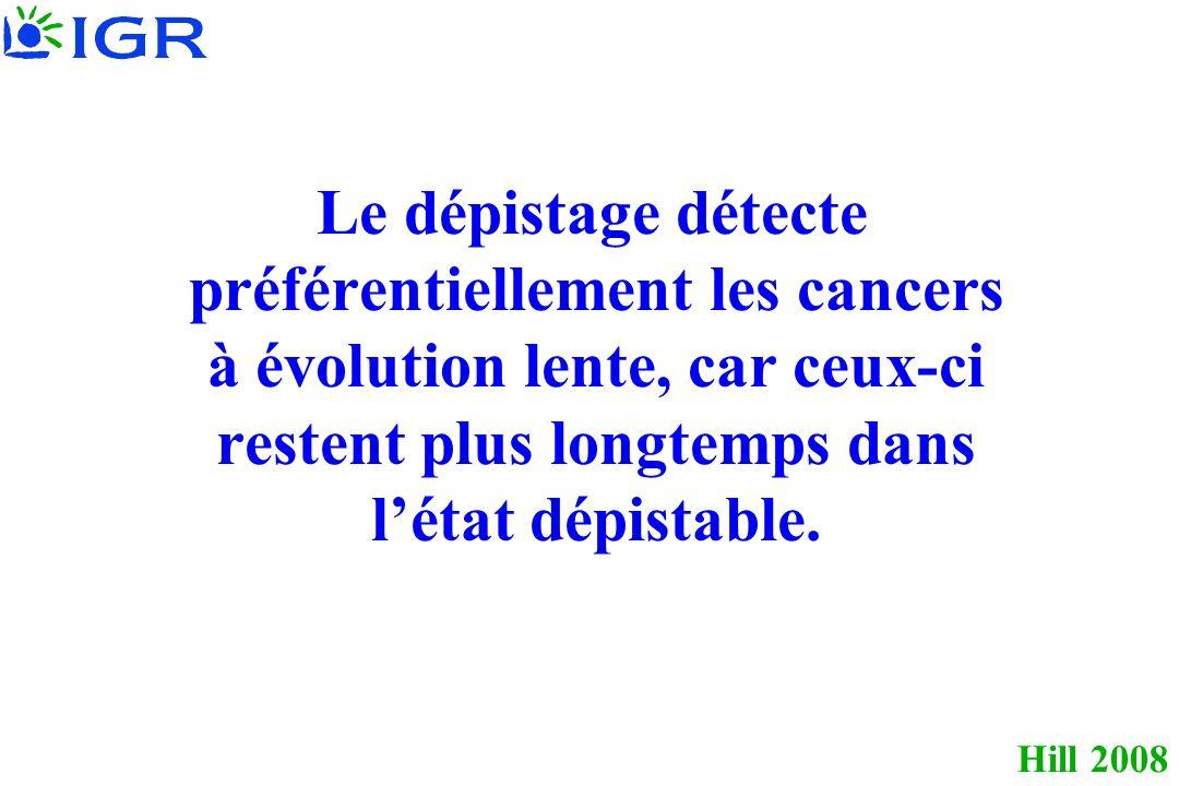 Hill 2008 Cancer de la prostate, Québec 46 732 hommes du Québec, 45 à 80 ans Tirage au sort 1988 31 300 sujets proposition 15 432 sujets de dosages répétés de PSA témoins + toucher rectal Acceptent Refusent Dépistés Non dépistés 7 233 (23%) 24 067 1 013 (7%) 14 419 Surveillance pendant 8 ans