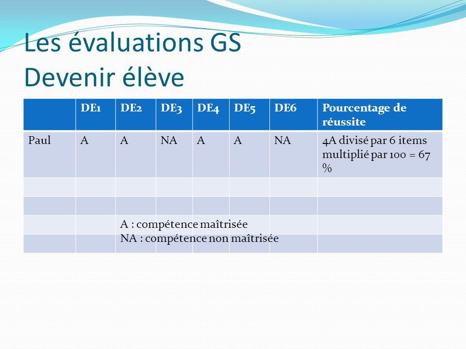 Les évaluations GS Devenir élève DE1DE2DE3DE4DE5DE6Pourcentage de réussite PaulAANAAA 4A divisé par 6 items multiplié par 100 = 67 % A : compétence ma