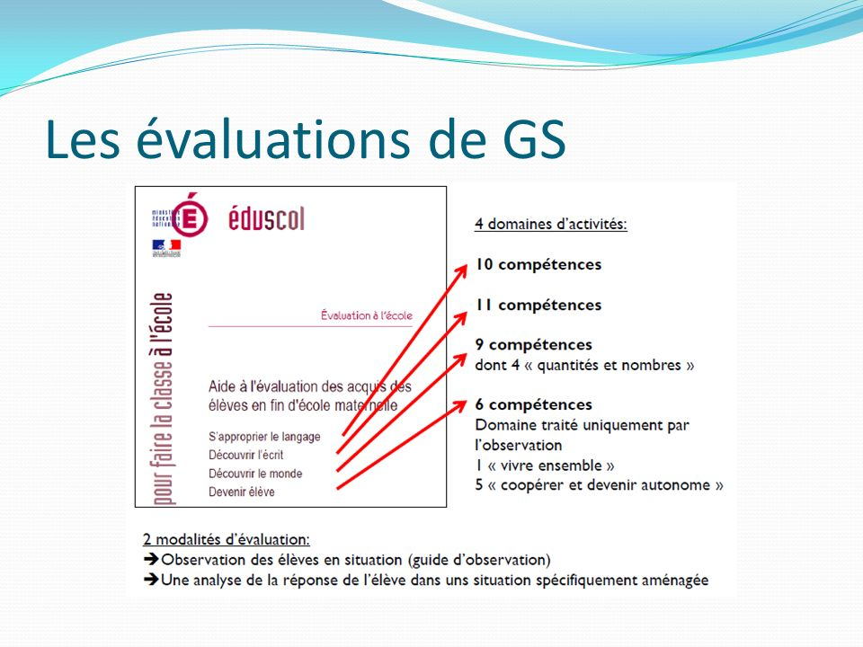 Les évaluations de GS Sapproprier le langage LANGAGE DEVOCATION L1 Dire, décrire, expliquer après avoir terminé une activité ou un jeu (hors contexte de réalisation).