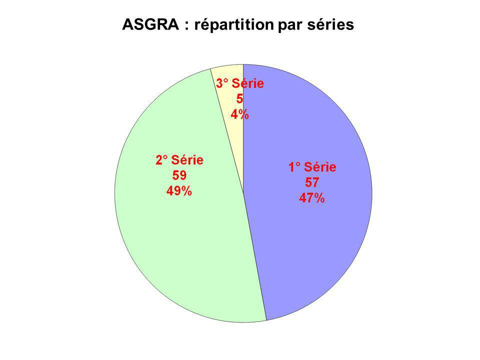 ASGRA : répartition par séries