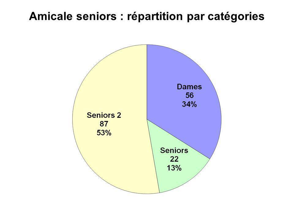 Amicale seniors : répartition par catégories