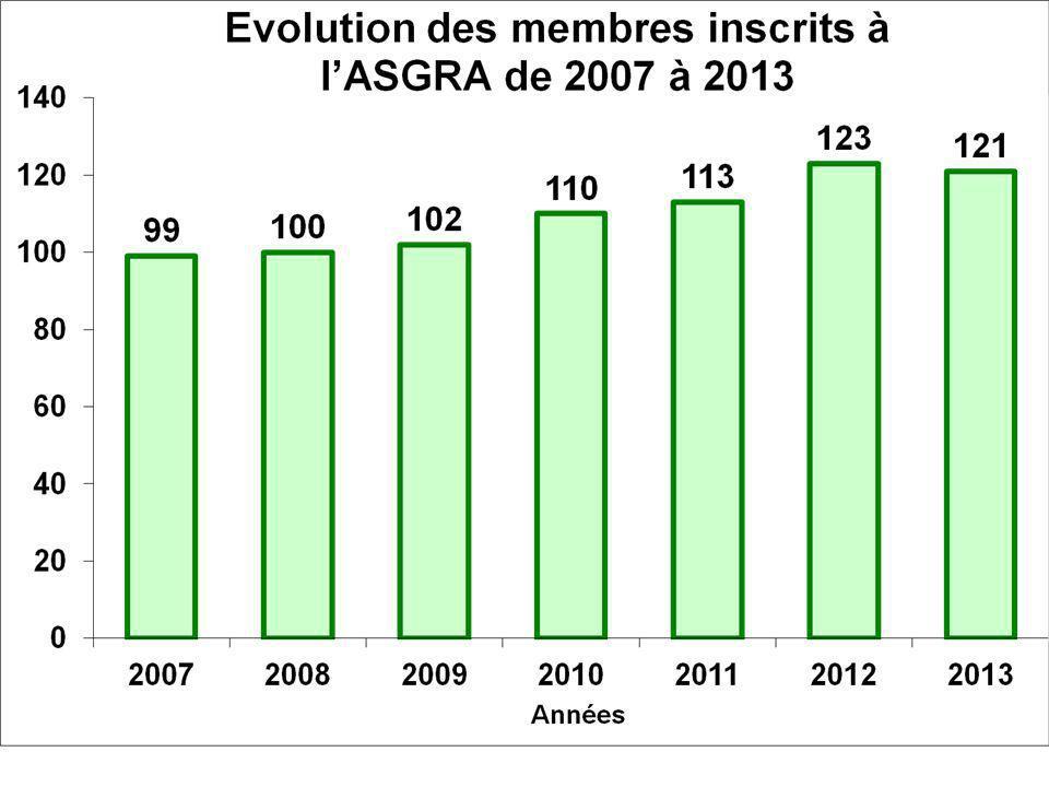 Tarif du Green Fee pour les compétitions ASGRA de 2011 à 2013 : 32 Participation de lASGRA pour la dotation des rencontres amicales : 80 Modification des séries : - 1° série : H de 0 à 15,4 ; D de 0 à18,4 - 2° série : H de 15,5 à 26,4 ; D de 18,5 à 30,4 Challenges : - 1 challenge S1 supprimé (5 au lieu de 6) - un mauvais score supprimé en Brut et en Net 4 Balles : - G1 somme des index : 0 à 34 - G2 somme des index : 34,1 à 60 (différence entre les index = ou < 15) Droit de jeu pour les compétitions ASGRA : 34