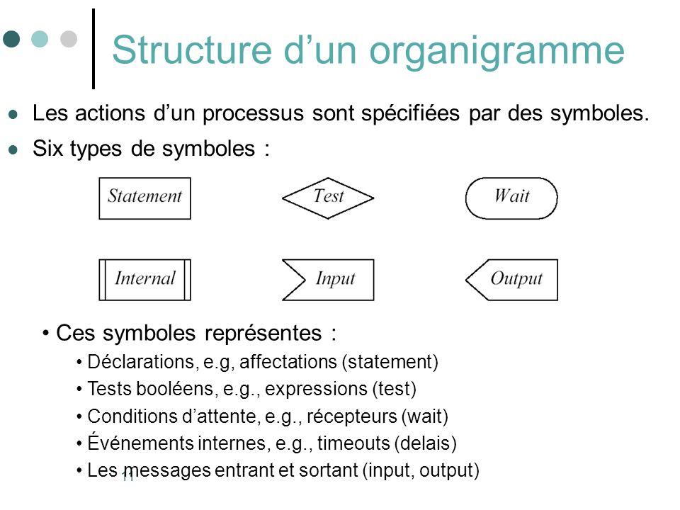 11 Structure dun organigramme Les actions dun processus sont spécifiées par des symboles. Six types de symboles : Ces symboles représentes : Déclarati