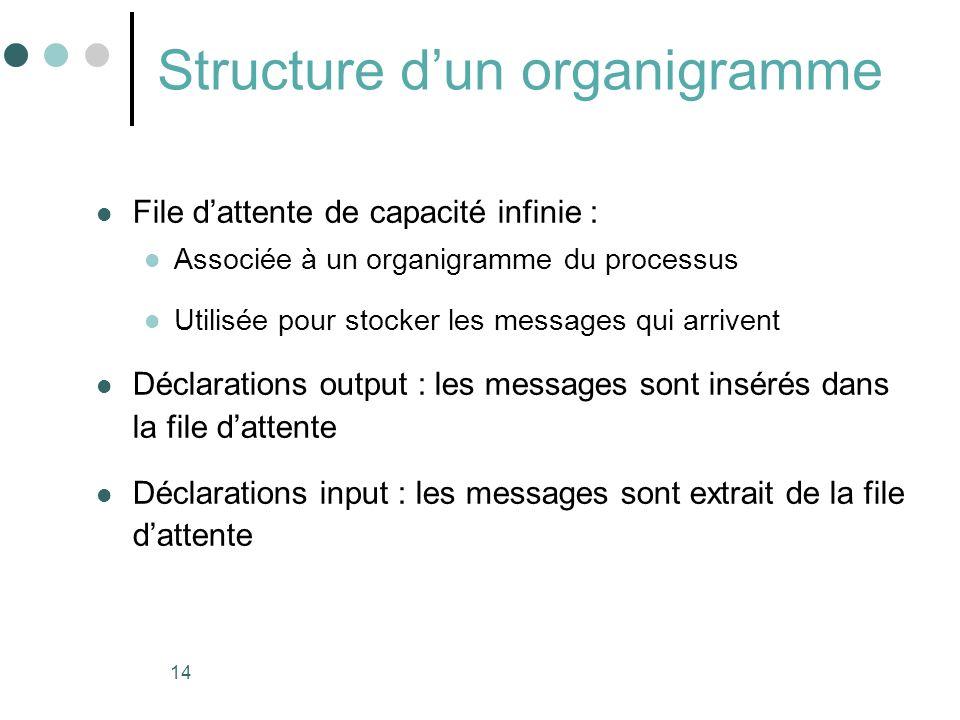 14 Structure dun organigramme File dattente de capacité infinie : Associée à un organigramme du processus Utilisée pour stocker les messages qui arriv