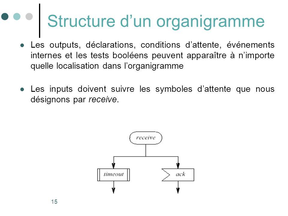 15 Structure dun organigramme Les outputs, déclarations, conditions dattente, événements internes et les tests booléens peuvent apparaître à nimporte