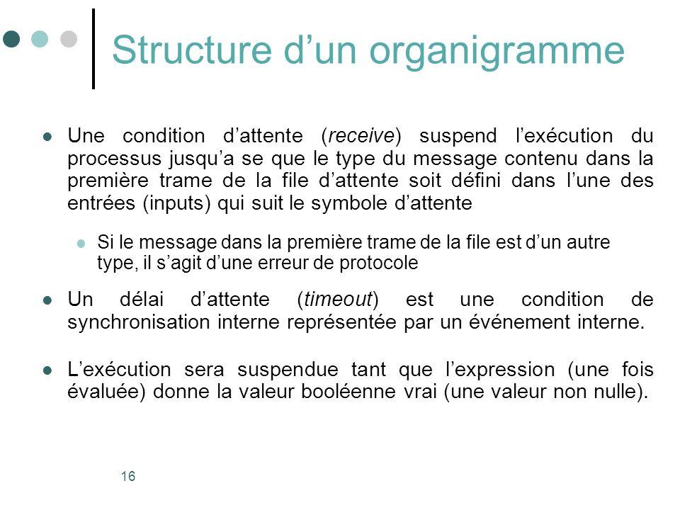 16 Structure dun organigramme Une condition dattente (receive) suspend lexécution du processus jusqua se que le type du message contenu dans la premiè
