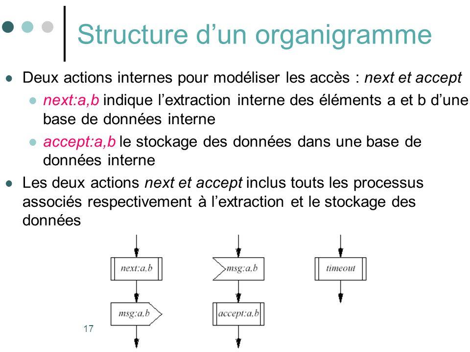 17 Structure dun organigramme Deux actions internes pour modéliser les accès : next et accept next:a,b indique lextraction interne des éléments a et b