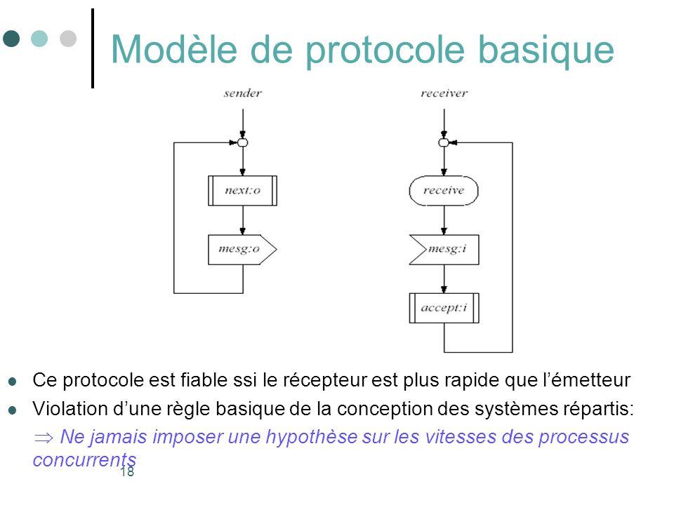 18 Modèle de protocole basique Ce protocole est fiable ssi le récepteur est plus rapide que lémetteur Violation dune règle basique de la conception de