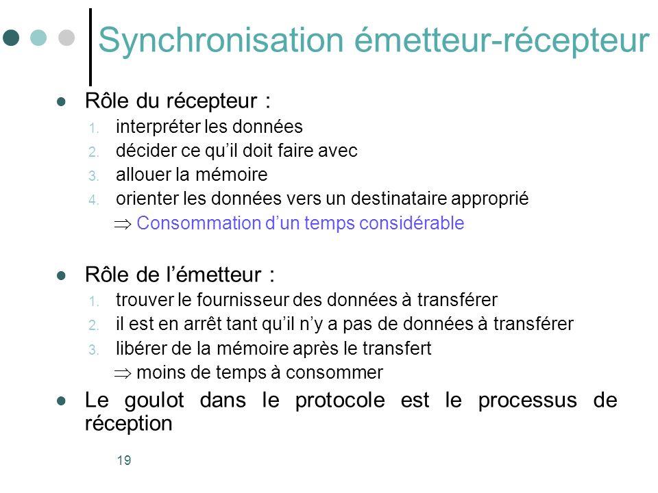19 Synchronisation émetteur-récepteur Rôle du récepteur : 1. interpréter les données 2. décider ce quil doit faire avec 3. allouer la mémoire 4. orien