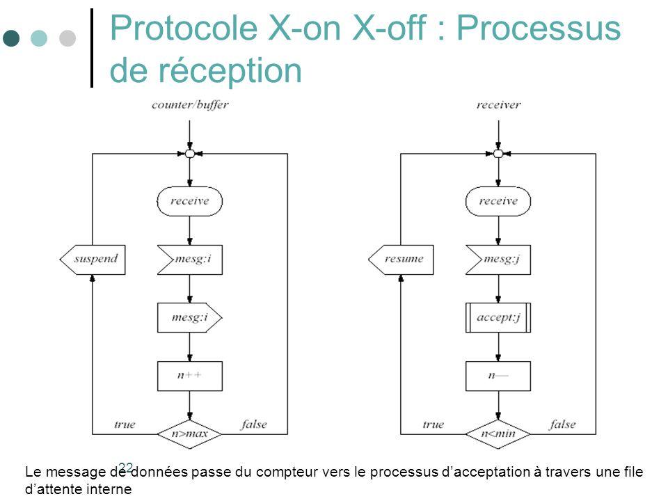 22 Protocole X-on X-off : Processus de réception Le message de données passe du compteur vers le processus dacceptation à travers une file dattente in