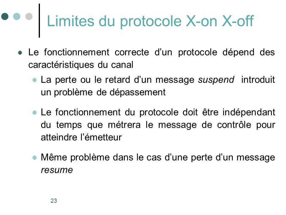 23 Limites du protocole X-on X-off Le fonctionnement correcte dun protocole dépend des caractéristiques du canal La perte ou le retard dun message sus