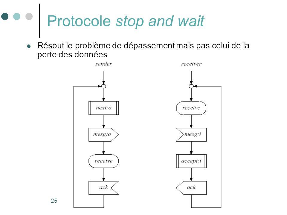 25 Protocole stop and wait Résout le problème de dépassement mais pas celui de la perte des données