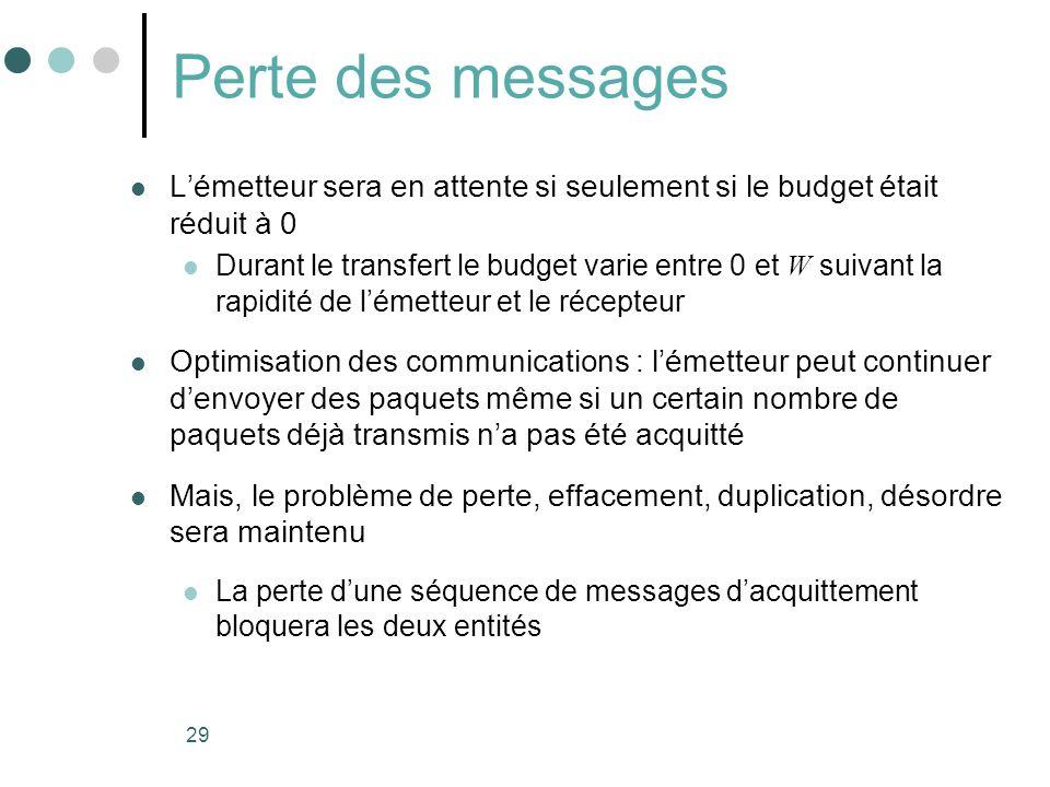 29 Perte des messages Lémetteur sera en attente si seulement si le budget était réduit à 0 Durant le transfert le budget varie entre 0 et W suivant la