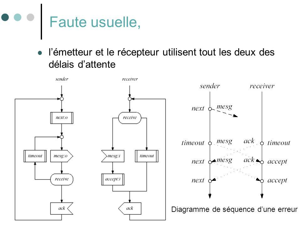 31 Faute usuelle, lémetteur et le récepteur utilisent tout les deux des délais dattente Diagramme de séquence dune erreur