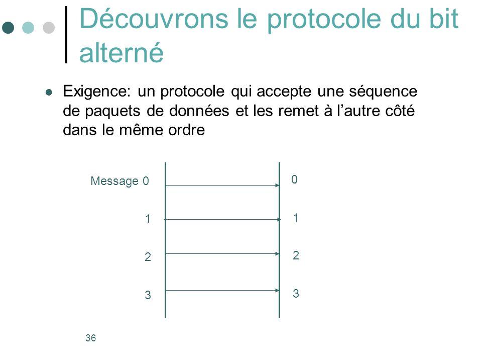 36 Découvrons le protocole du bit alterné Exigence: un protocole qui accepte une séquence de paquets de données et les remet à lautre côté dans le mêm
