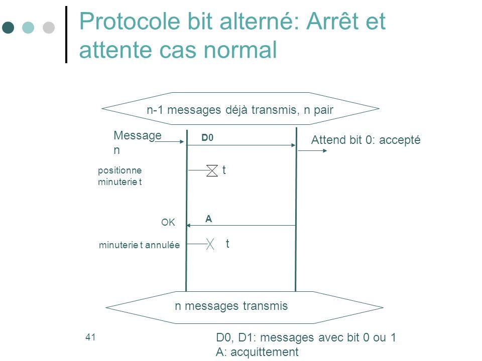 41 Protocole bit alterné: Arrêt et attente cas normal Message n Attend bit 0: accepté OK minuterie t annulée D0 A positionne minuterie t t t n-1 messa